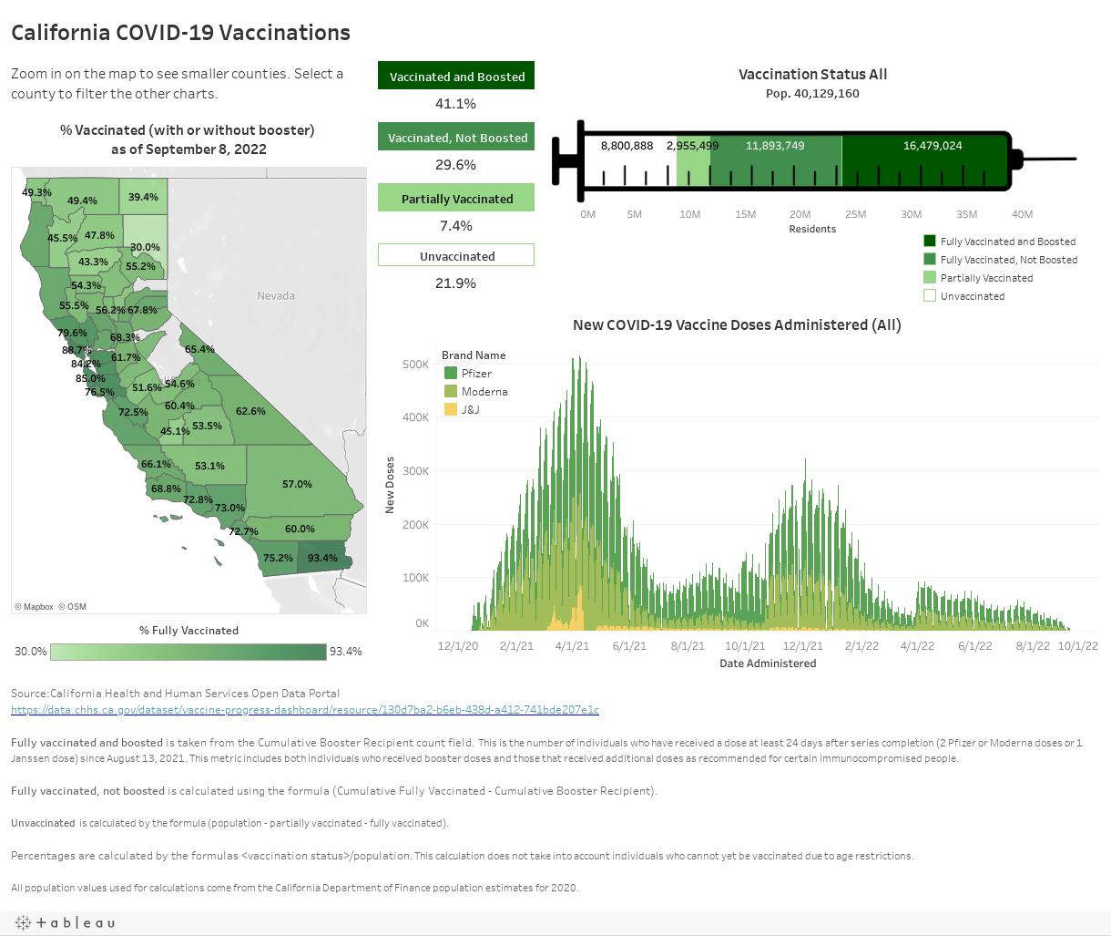 California COVID-19 Vaccinations
