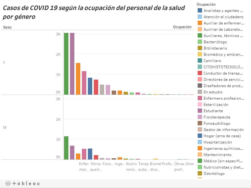 Casos de COVID 19 según la ocupación del personal de la salud por género