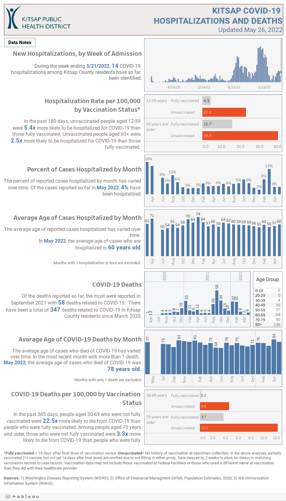 Hospitalizations/Deaths