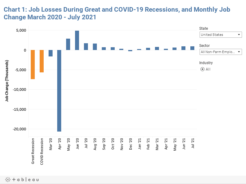 Chart 1: Job Losses During Great and COVID-19 Recessions, and Monthly Job Change March 2020 - May 2021