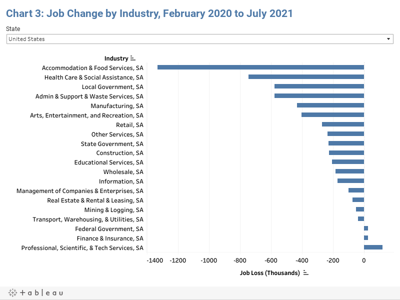 Chart 3: Job Change by Industry, February 2020 to July 2021