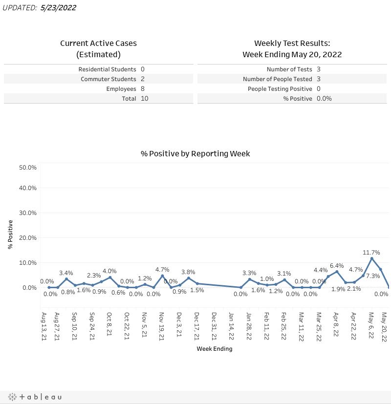 Weekly Data