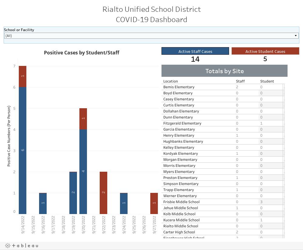 Rialto Unified School DistrictCOVID-19 Dashboard