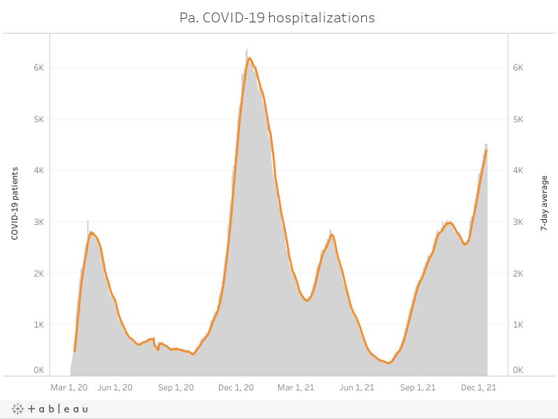 Pa. COVID-19 hospitalizations