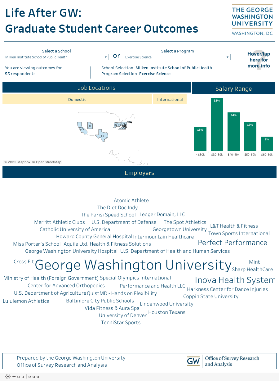 Life After GW: Graduate Student Career Outcomes