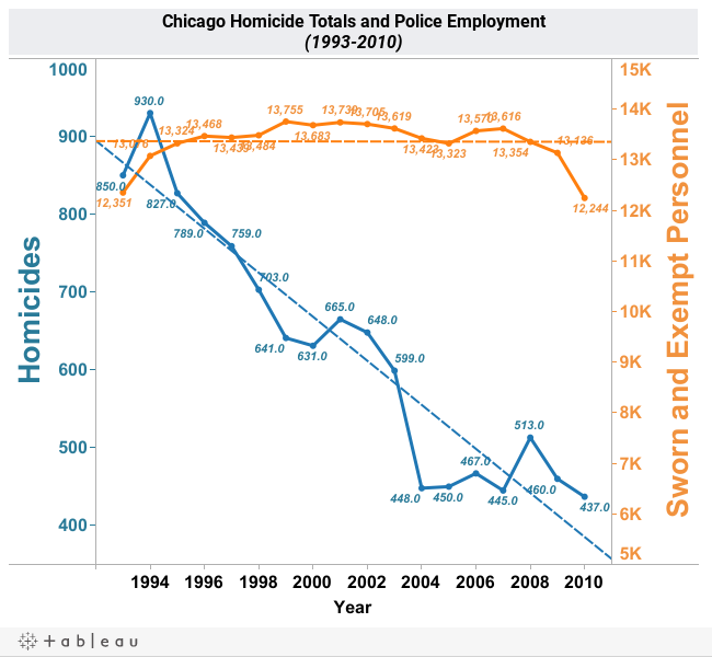 Chicago Homicide Totals & CPD Employment Figures