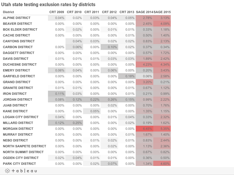 Utah state testing exclusion rates by districts