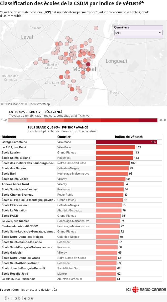 Classification des écoles de la CSDM par indice de vétusté**L'indice de vétusté physique (IVP) est un indicateur permettant d'évaluer rapidement la santé globale d'un immeuble.