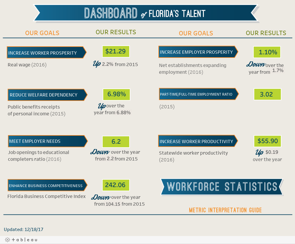 Dashboard of Florida's Talent