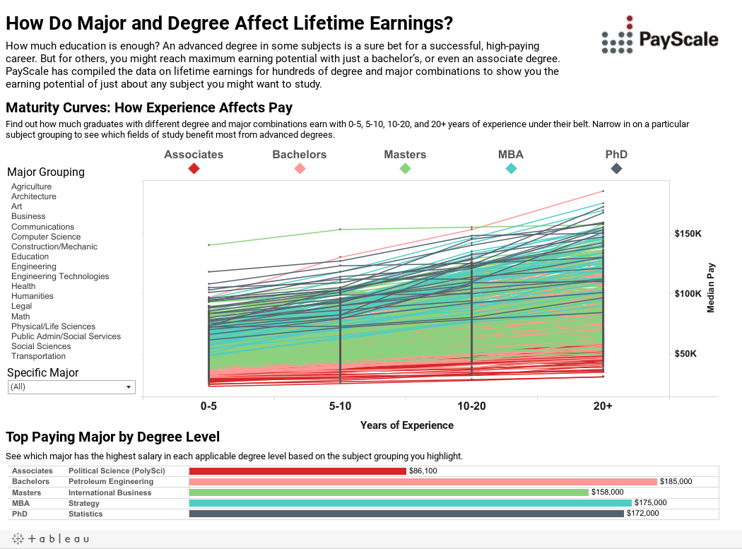 highest paying degrees and majors payscale com final viz
