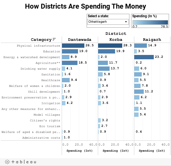 How Districts Are Spending The Money