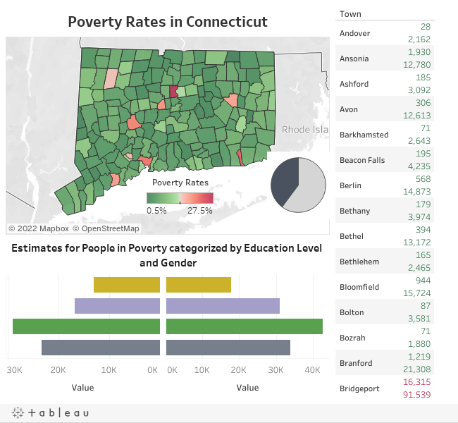 CT Poverty Dashboard