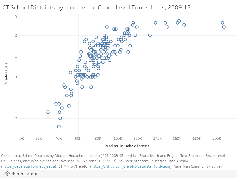 CT School Districts by Income and Grade Level Equivalents, 2009-13