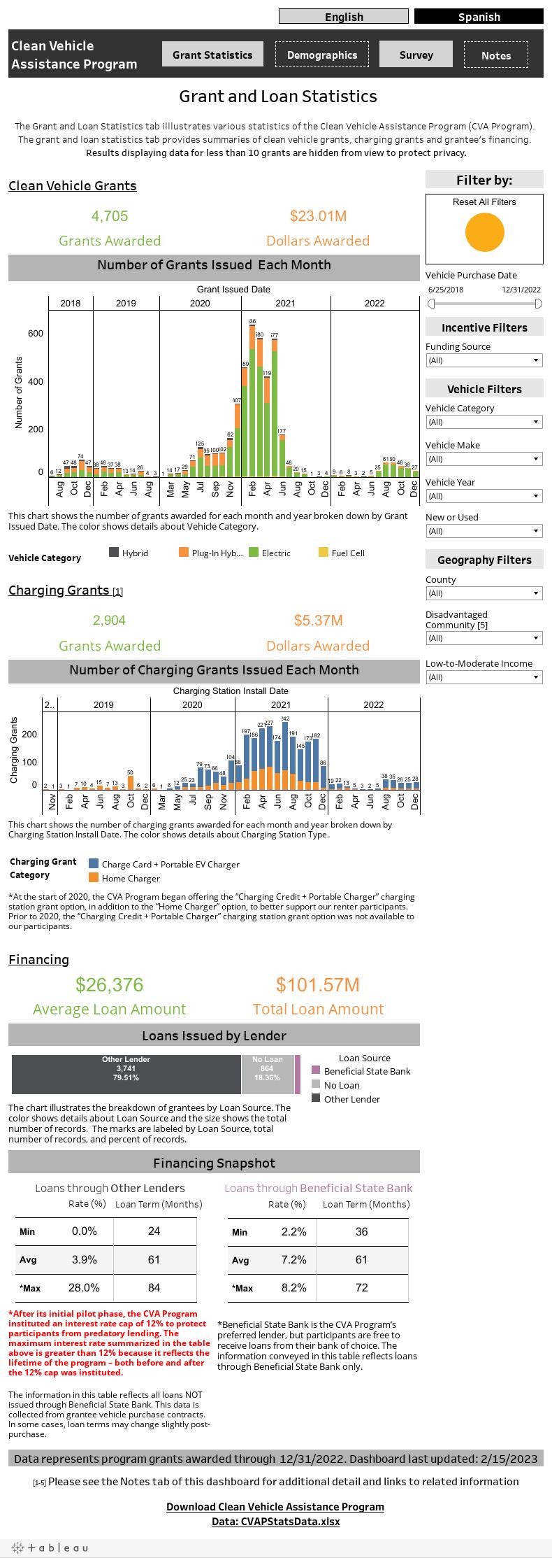 Grant and Loan Statistics