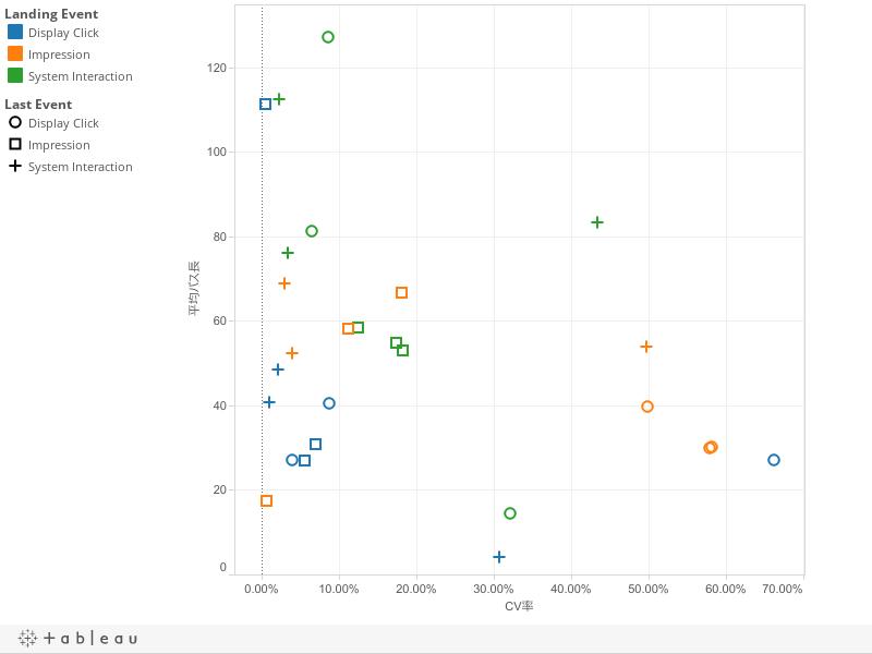 Event CV Path: Rate vs Length