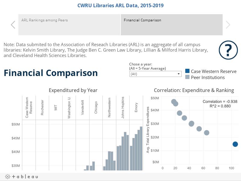 CWRU Libraries ARL Data, 2015-2019
