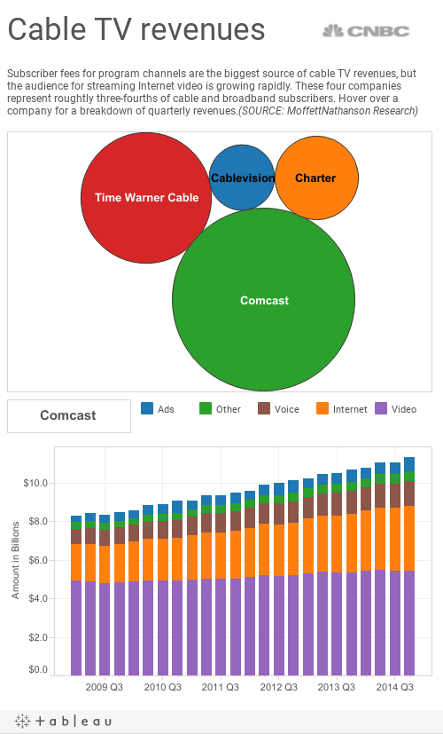 How do cable companies make their money?