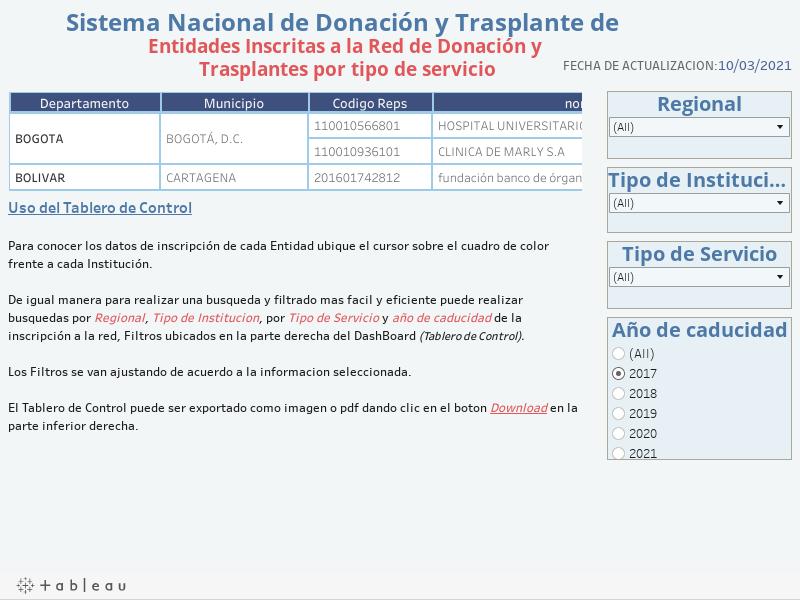 Entidades Inscritas a la Red de Donaci�n y Trasplantes por tipo de servicio