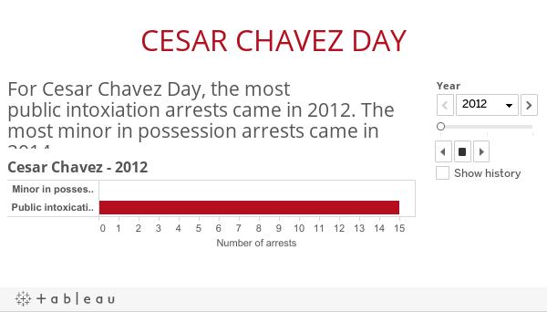 Cesar Chavez analytics
