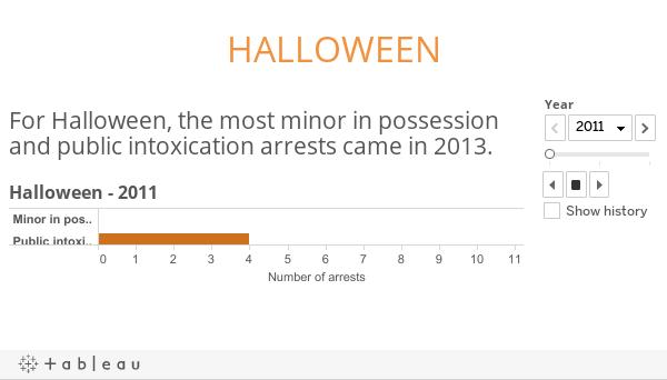 Halloween analytics
