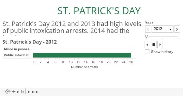 St. Patrick's Day analytics
