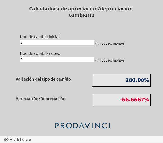 Calculadora de apreciación/depreciación cambiaria