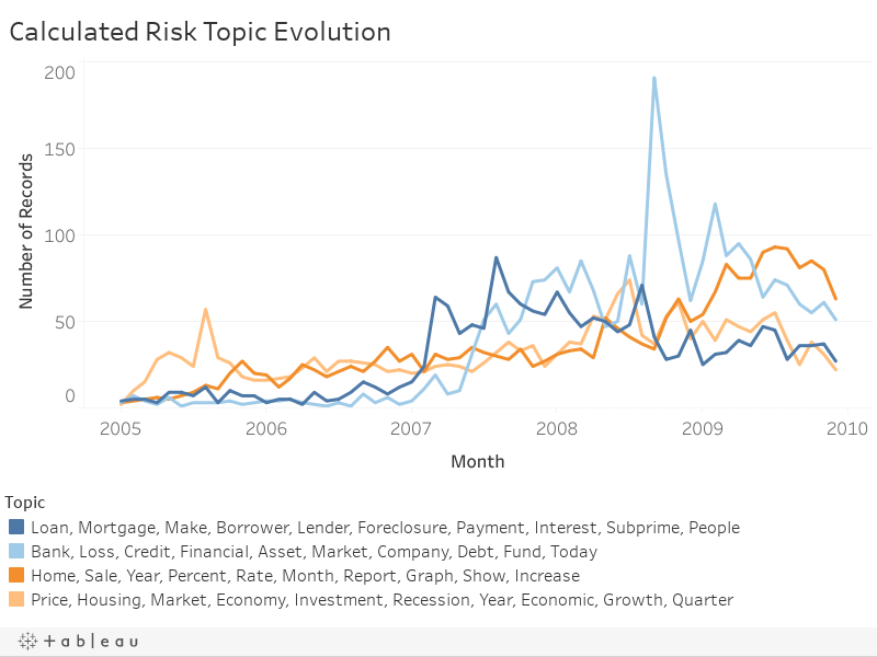 1 rss - Sentiment Analysis of Financial Blog Posts: Calculated Risk and Grasping Reality