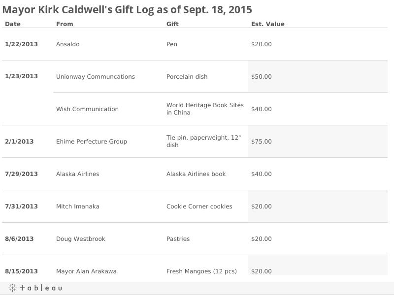 Mayor Kirk Caldwell's Gift Log as of Sept. 18, 2015