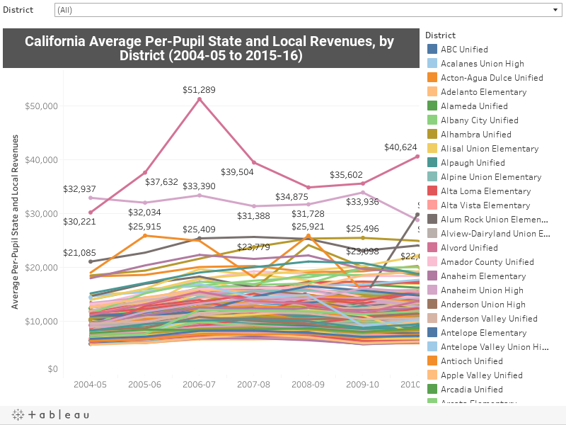 California Average Per-Pupil State and Local Revenues (2004-05 to 2015-16)
