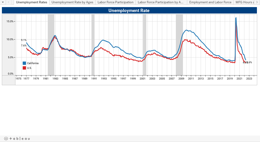 CALIFORNIA SEASONALLY ADJUSTED LABOR FORCE AND UNEMPLOYMENT RATE