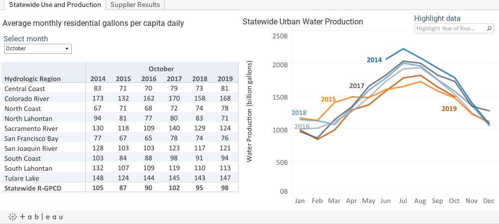 Statewide Urban Water Production and Average monthly residential gallons per capita daily charts