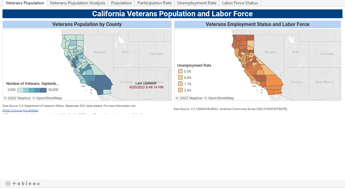 California Veterans Population and Labor Force