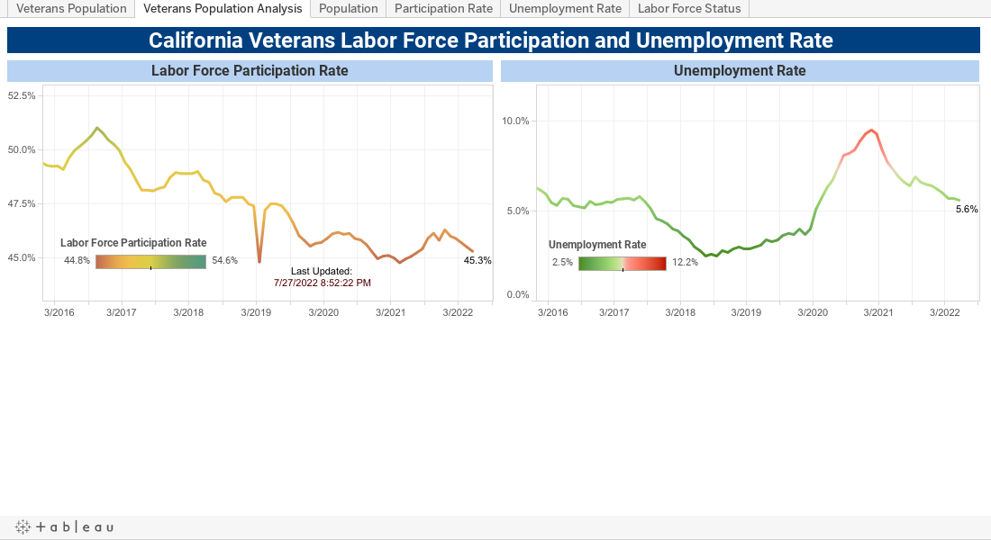 California Veterans Labor Force Participation and Unemployment Rate