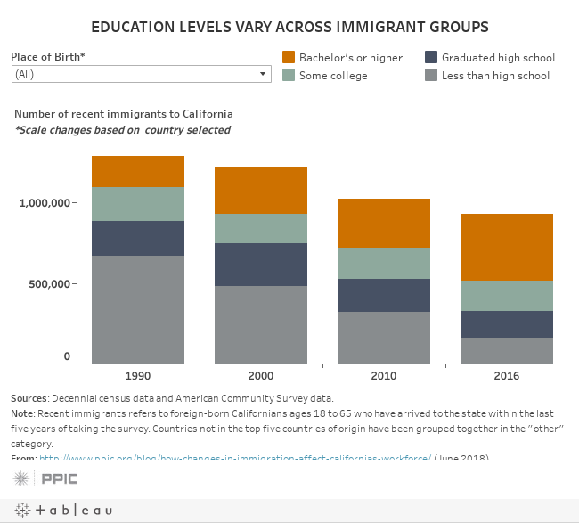 EDUCATION LEVELS VARY ACROSS IMMIGRANT GROUPS