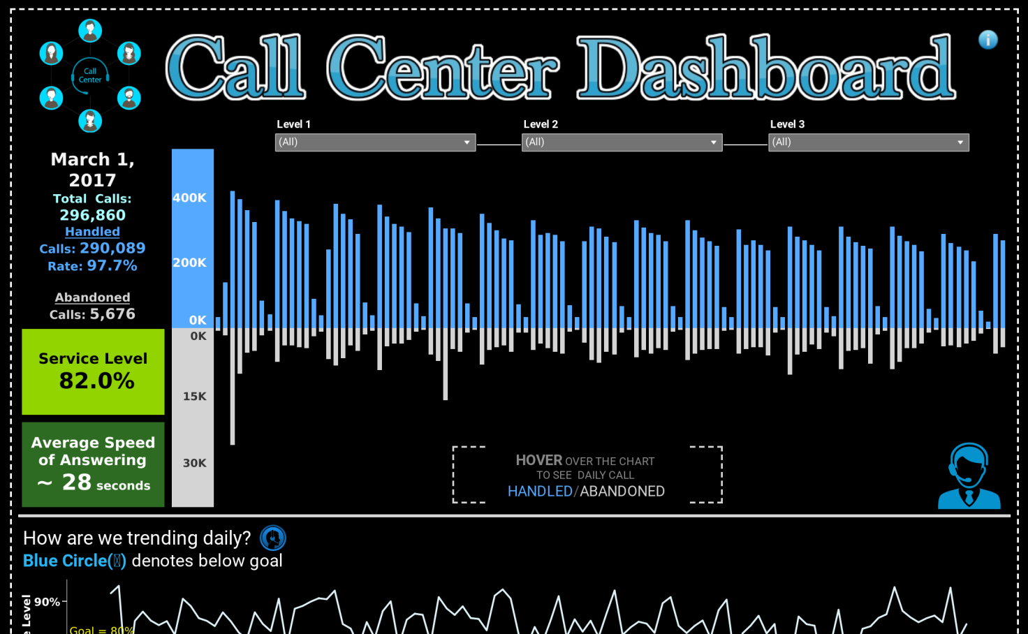 call center dashboard - dummy project