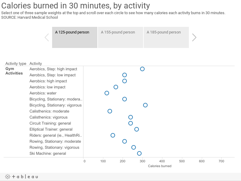Calories burned in 30 minutes, by activitySelect one of three sample weights at the top and scroll over each circle to see how many calories each activity burns in 30 minutes. SOURCE: Harvard Medical School