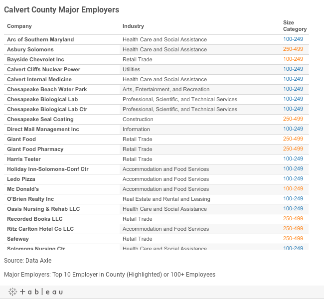 Calvert County Major Employers