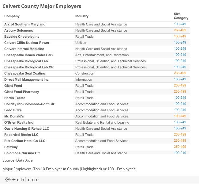 Calvert County Major Employers
