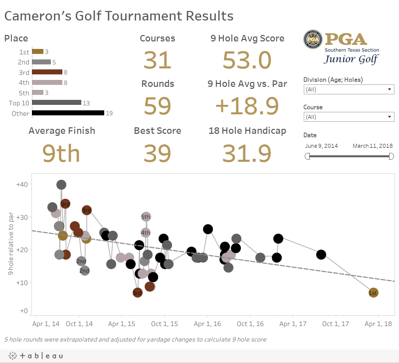 Cameron's Golf Tournament Results