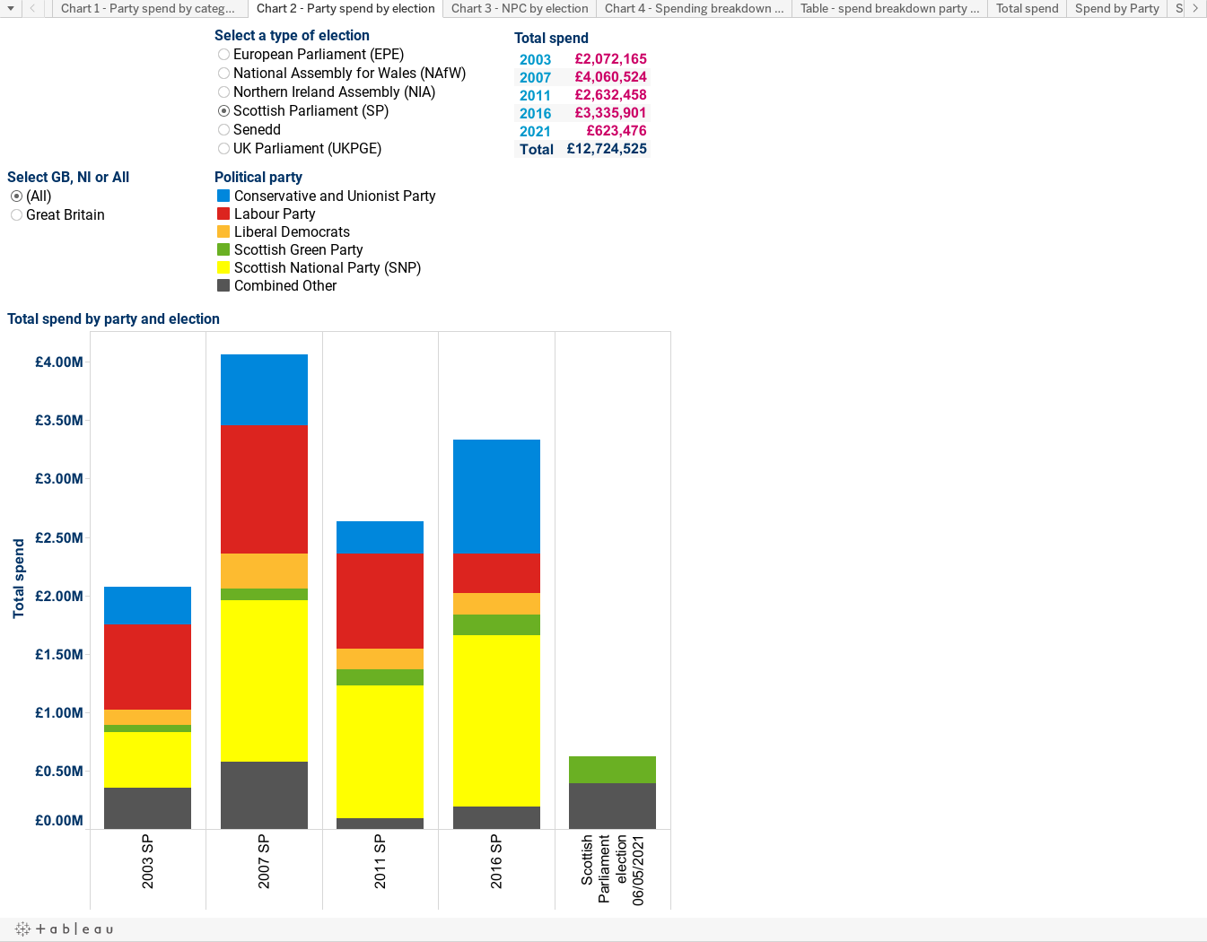 Chart 2 - Party spend by election