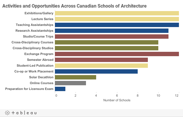 Vital Statistics on Canadian Schools of Architecture