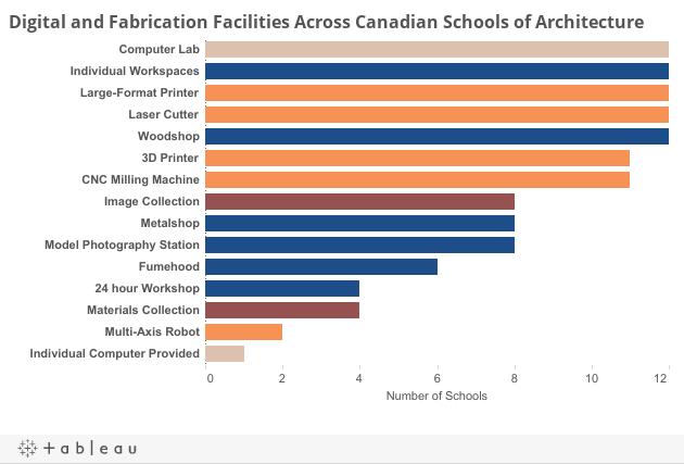 Vital Statistics on Canadian Schools of Architecture