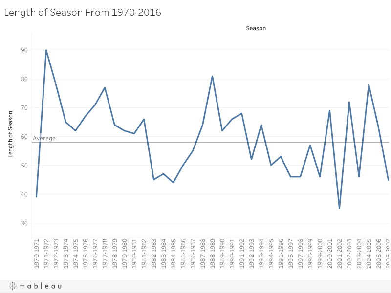 Length of Season From 1970-2016