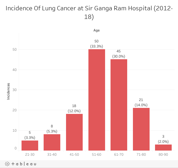 Incidence Of Lung Cancer at Sir Ganga Ram Hospital (2012-18)