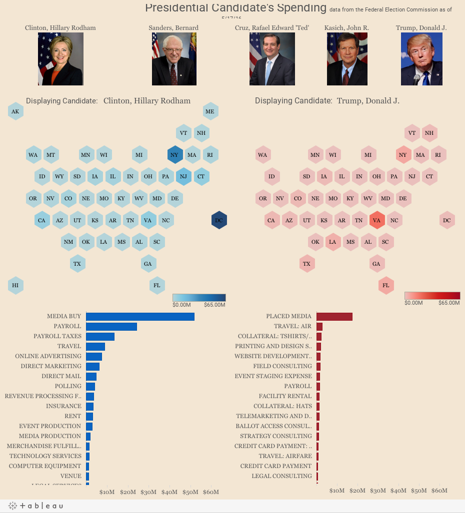Presidential Candidate's Spending data from the Federal Election Commission as of 5/17/16