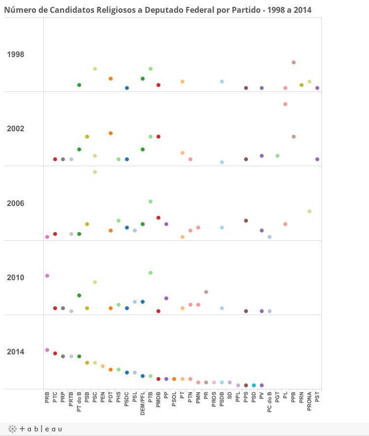 Graf Partidos