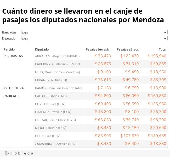 Cuánto dinero se llevaron en el canje de pasajes los diputados nacionales por Mendoza