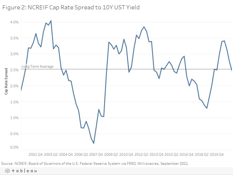 Figure 2: NCREIF Cap Rate Spread to 10Y UST Yield