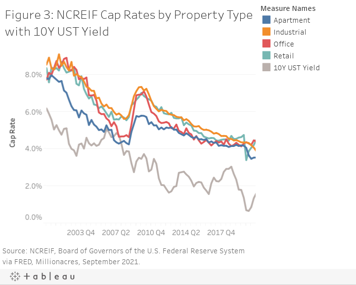 Figure 3: NCREIF Cap Rates by Property Type with 10Y UST Yield