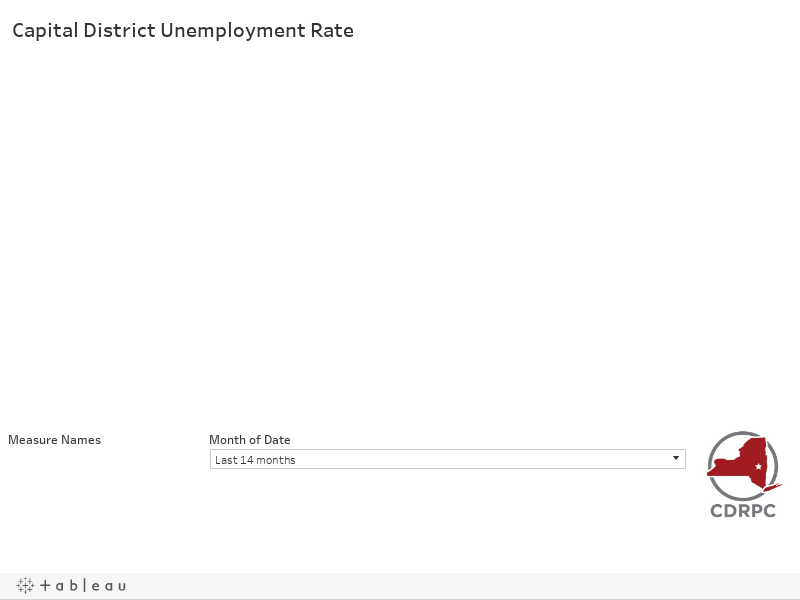 CDR Unemployment Rate and Employed